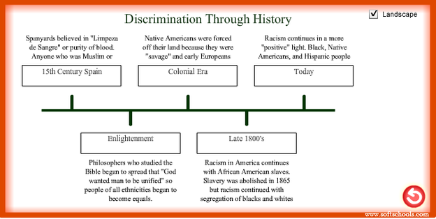 the problem of discrimination and segregation throughout the history of the united states How you see race in the united states can depend a lot on your own background.